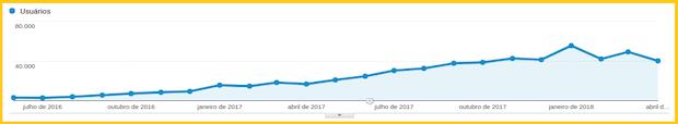 Print Google Analytics